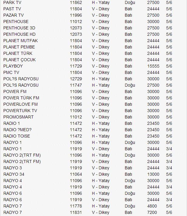 yeni-turksat-4a-uydu-frekans-listesi-2014-12