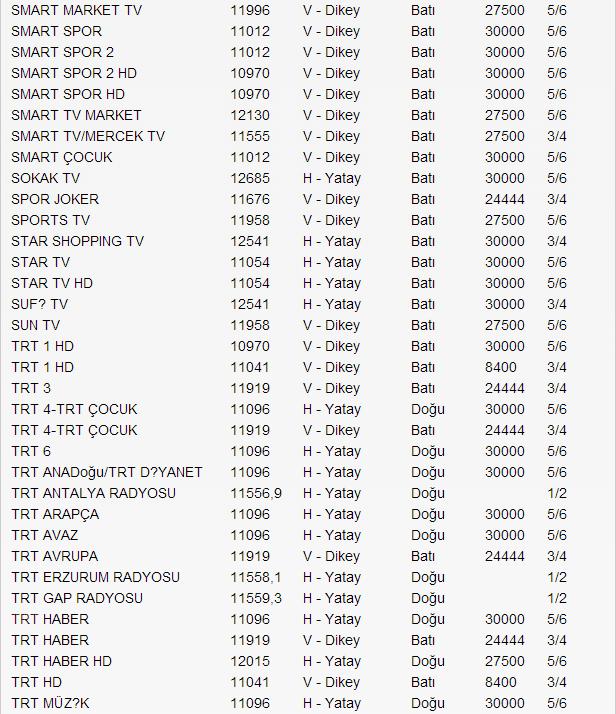 yeni-turksat-4a-uydu-frekans-listesi-2014-15