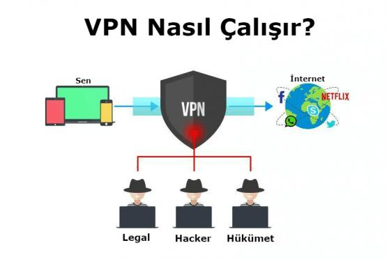 VPN Hizmeti Neden Kullanılmalı 10 Neden, VPN Hizmeti Neden Kullanılmalı,VPN Neden Kullanılmalı, VPN Nasıl Çalışır, VPN Nedir,