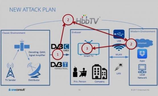 smart tv hack, samsung smart tv hack, smart tv cam hack, Smart TV lerin Yüzde 90'ı Hacklenebilir, SmartTv Destek,