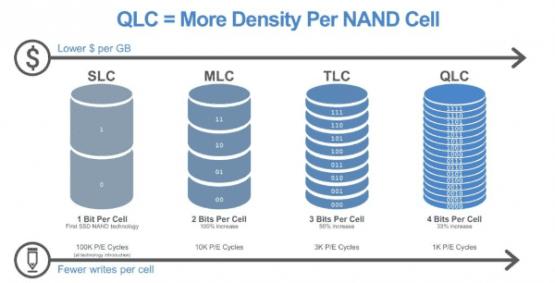 dünyanın ilk QLC NAND SSD si,