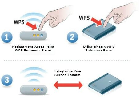 WPS nedir, wps connect, wps ile bağlanma, wps pin nedir.