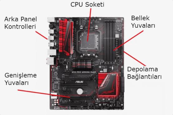 bilgisayar kasasının içindeki parçalar, bilgisayar kasasının içindekiler, kasanın içindeki parçalar,