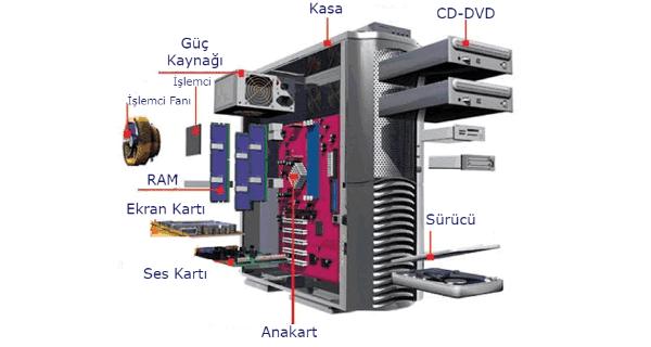 Bilgisayar Kasası içi Neye Benziyor, Bilgisayarın nasıl birbirine bağlı olduğunu görün.