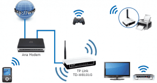 TP Link TD-W8101G Access Point Kurulumu