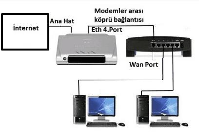 ZyXEL VMG8324-B10A Access Point Ayarları