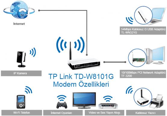 TP Link TD-W8101G Modem Özellikleri