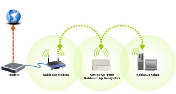 Airties Air 4400 Kablosuz Ağ Genişletici diğer bir ifadeyle Airties Air 4400 Kablosuz Menzil Genişletici Kurulumu