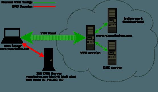 DNS Sızıntısı Nedir Nasıl Test Edilir ve Düzeltilir Öğrenmenize Faydalı Olacak Detaylı Makale.