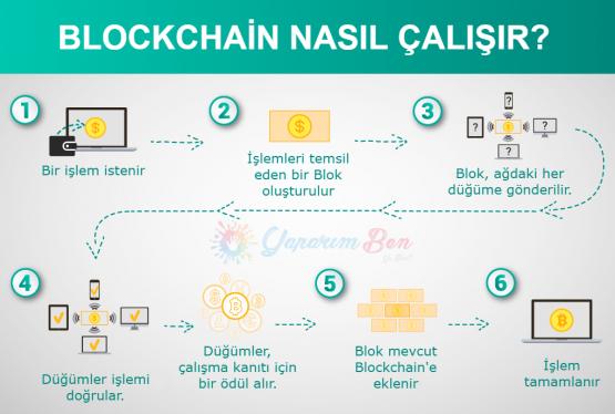 Bir Blockchain Nasıl Çalışır: Blockchain Mimarisi.