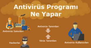 Antivirüs Programı veya Antivirüs Yazılımı Nedir, Ne Yapar ve Nasıl Çalışır?